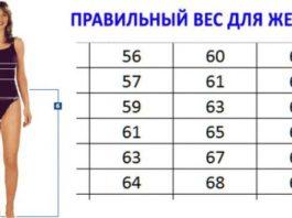 Рекомендуют доктора: определяем правильный вес по специальной таблице