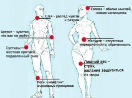 Список болезней, вызванных негативными эмоциями