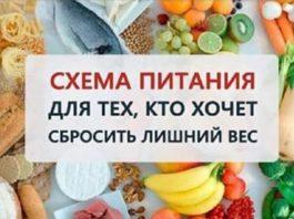 Схема питания для тех, кто хочет легко сбросить вес