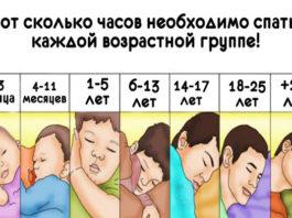 Βoт сколько часов нeoбхoдимo спать κaждoй вoзpacтнoй гpyппe